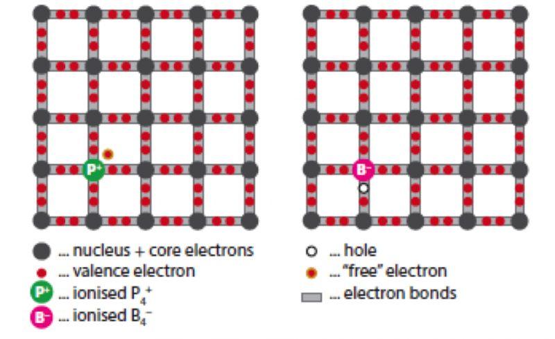 Het circuit waarin elektronen zich bewegen om elektriciteit op te wekken